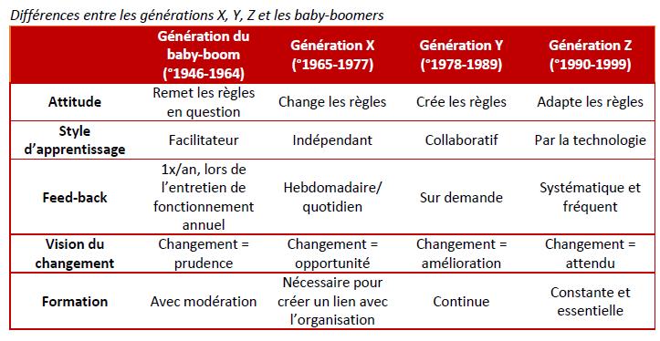 les différences entre les générations Agence de rencontres 15